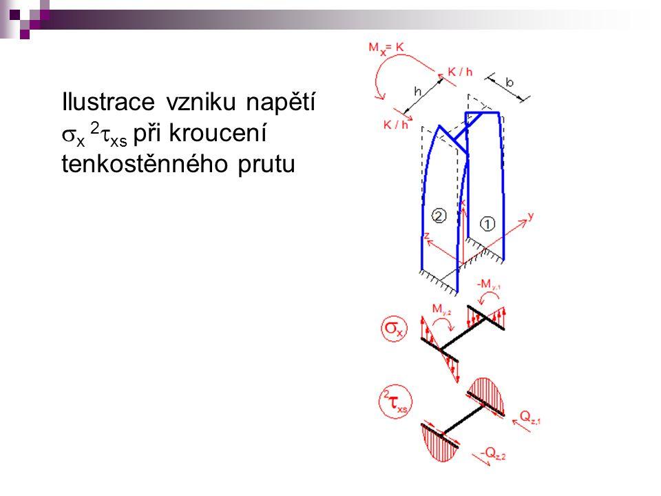Výslednicí smykového toku je ohybově krouticí moment 2 M x = M ω