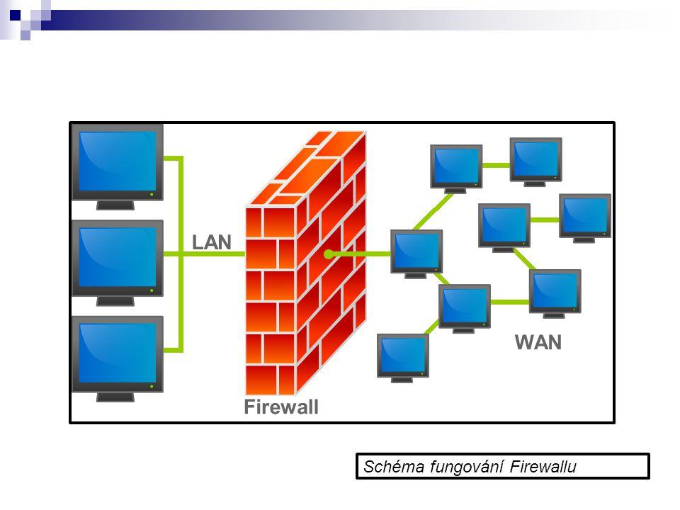 Schéma fungování Firewallu