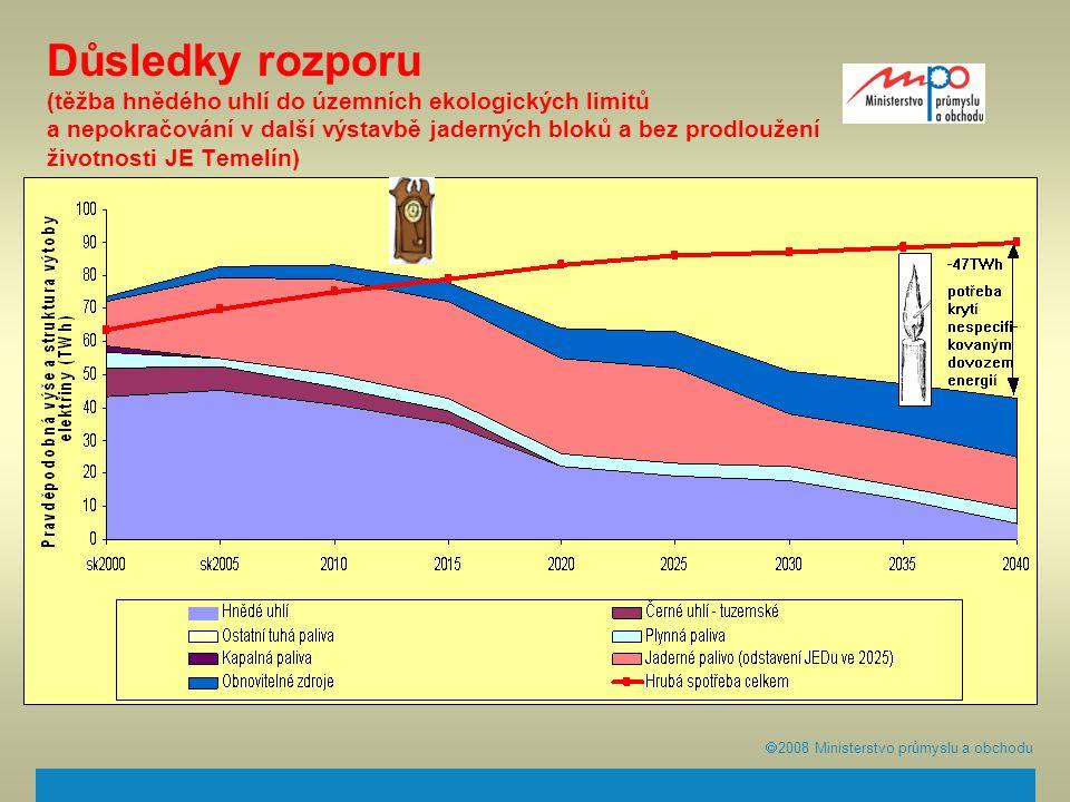  2008  Ministerstvo průmyslu a obchodu Důsledky rozporu (těžba hnědého uhlí do územních ekologických limitů a nepokračování v další výstavbě jadern
