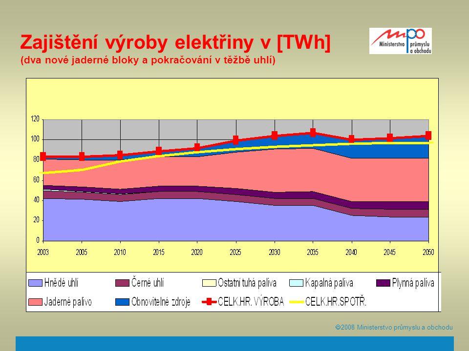  2008  Ministerstvo průmyslu a obchodu Zajištění výroby elektřiny v [TWh] (dva nové jaderné bloky a pokračování v těžbě uhlí)