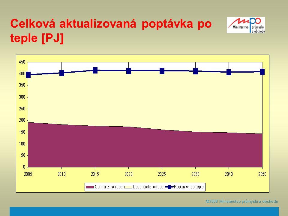  2008  Ministerstvo průmyslu a obchodu Celková aktualizovaná poptávka po teple [PJ]