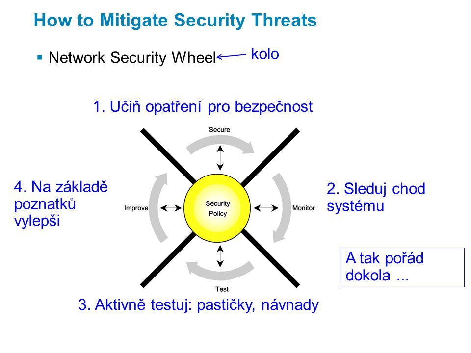 How to Mitigate Security Threats  Network Security Wheel 1.