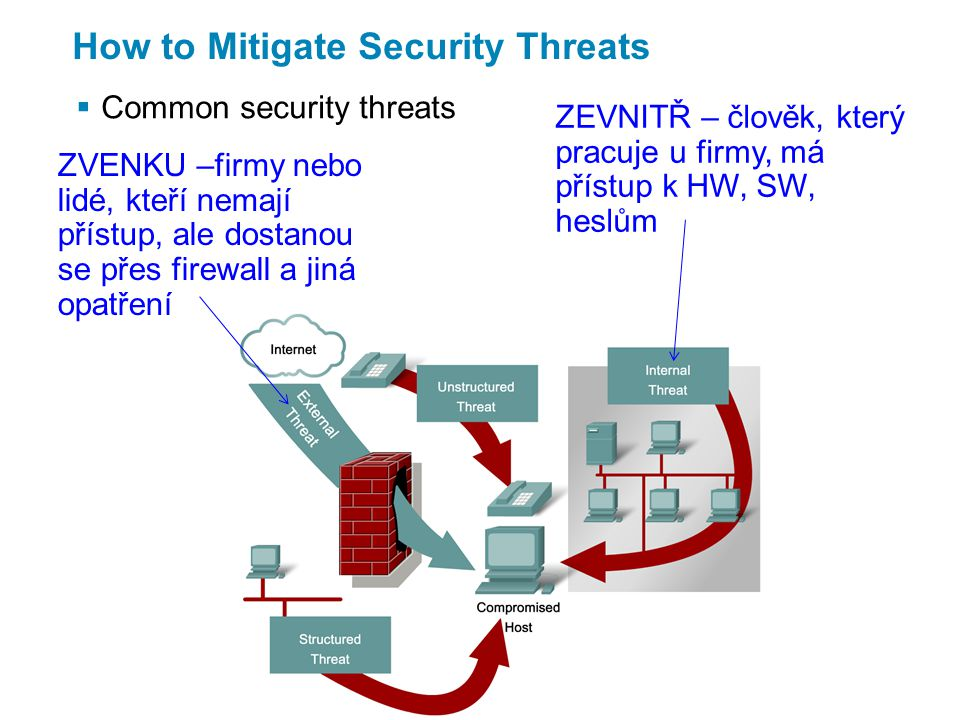 How to Mitigate Security Threats  Common security threats ZVENKU –firmy nebo lidé, kteří nemají přístup, ale dostanou se přes firewall a jiná opatření ZEVNITŘ – člověk, který pracuje u firmy, má přístup k HW, SW, heslům