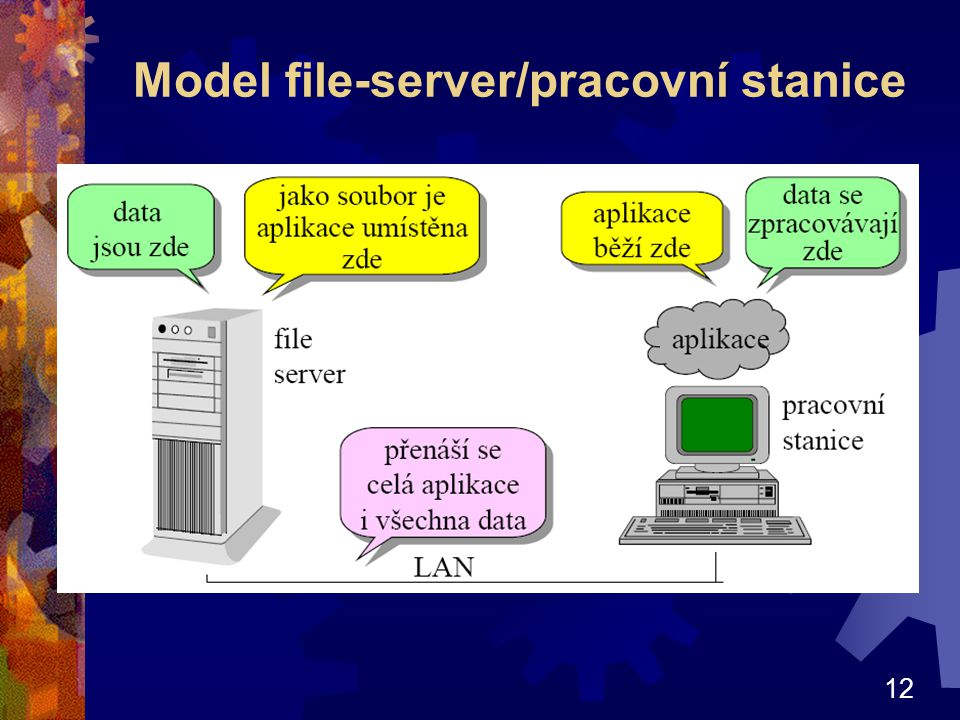 12 Model file-server/pracovní stanice