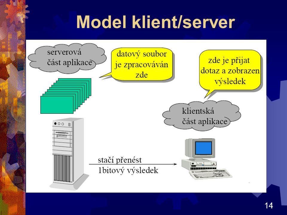 14 Model klient/server