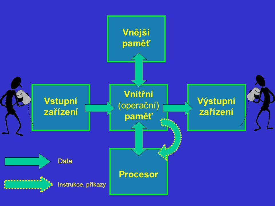 Vstupní zařízení Vnitřní (operační) paměť Procesor Výstupní zařízení Vnější paměť Data Instrukce, příkazy