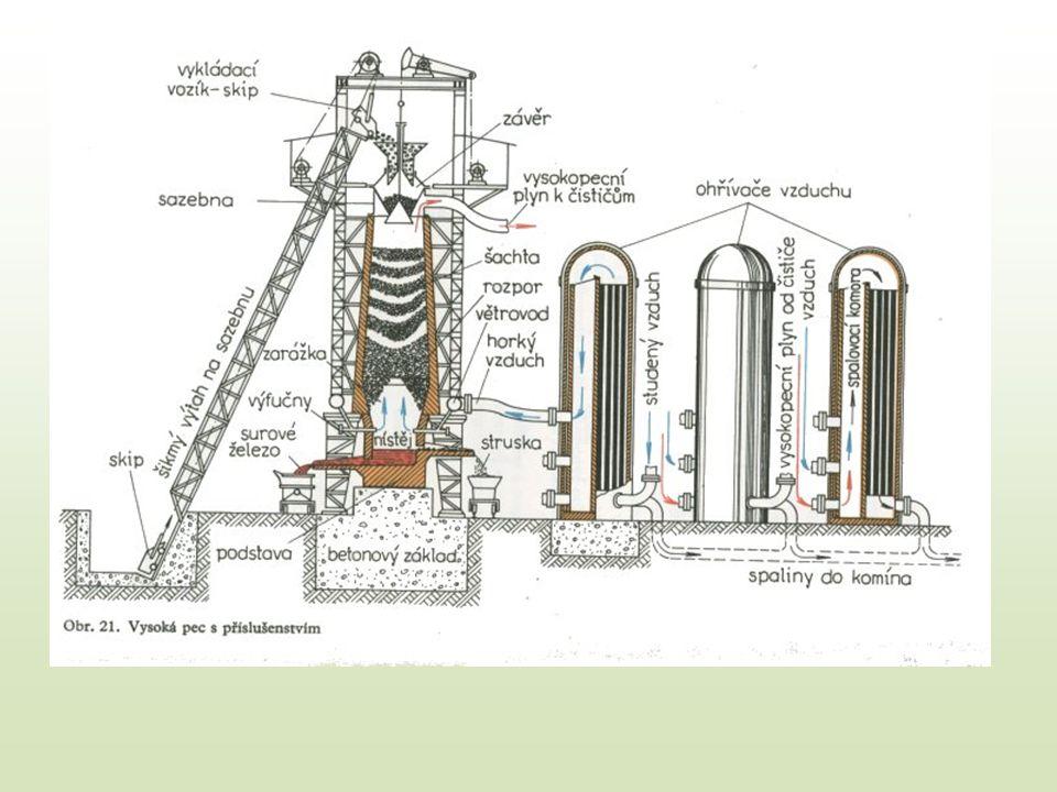 Železná ruda – Odstranění příměsí (hlušiny) - mechanické metody – Úprava rudy pražením Koks Směs železné rudy a koksu se spéká a teprve potom dává do pece Struskotvorné látky – Vápenec CaCO 3 – Oxid křemičitý SiO 2 Suroviny se zavážejí výtahem do sazebny.