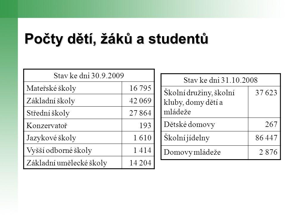 Výroční zpráva o stavu a rozvoji vzdělávací soustavy v Plzeňském kraji ve školním roce 2008/09 Zpracovávaná dle § 4 vyhlášky č.