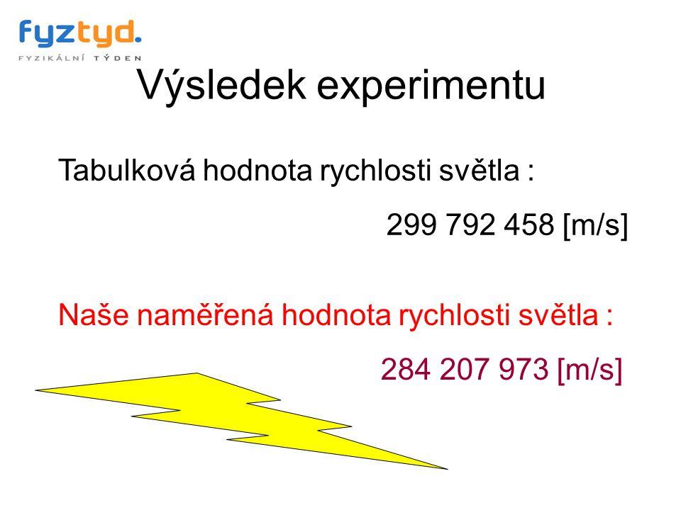 Výsledek experimentu Tabulková hodnota rychlosti světla : 299 792 458 [m/s] Naše naměřená hodnota rychlosti světla : 284 207 973 [m/s]