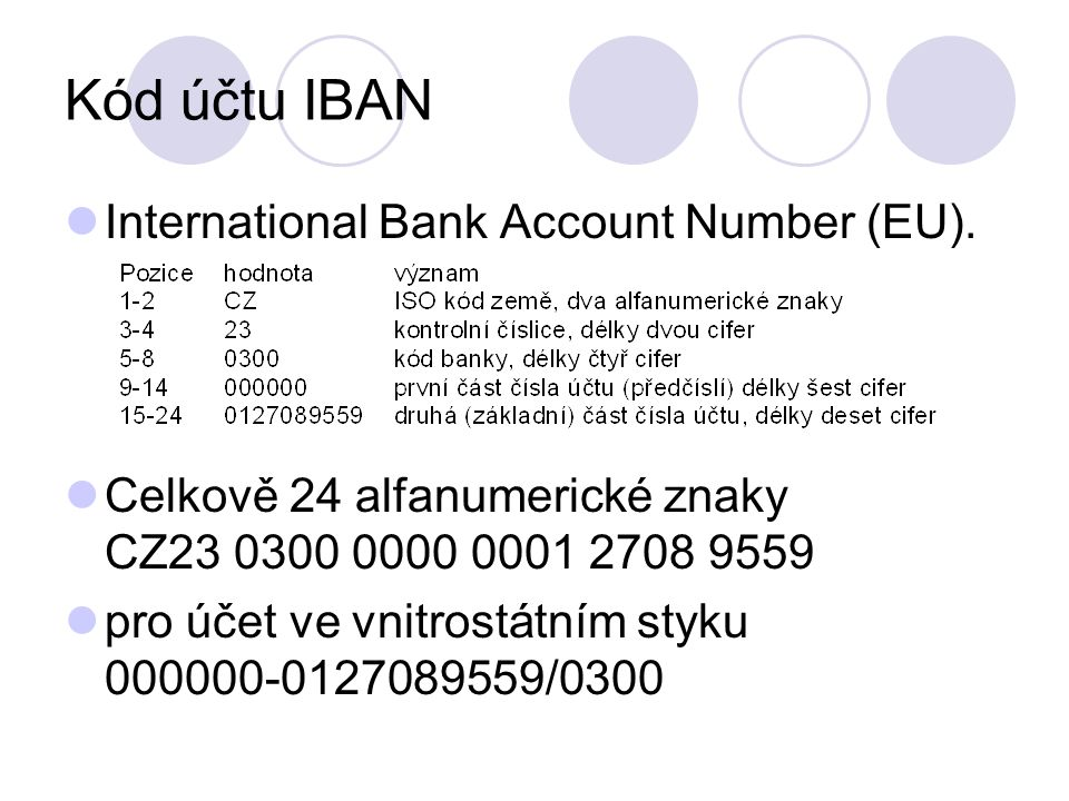 Kód účtu IBAN International Bank Account Number (EU).