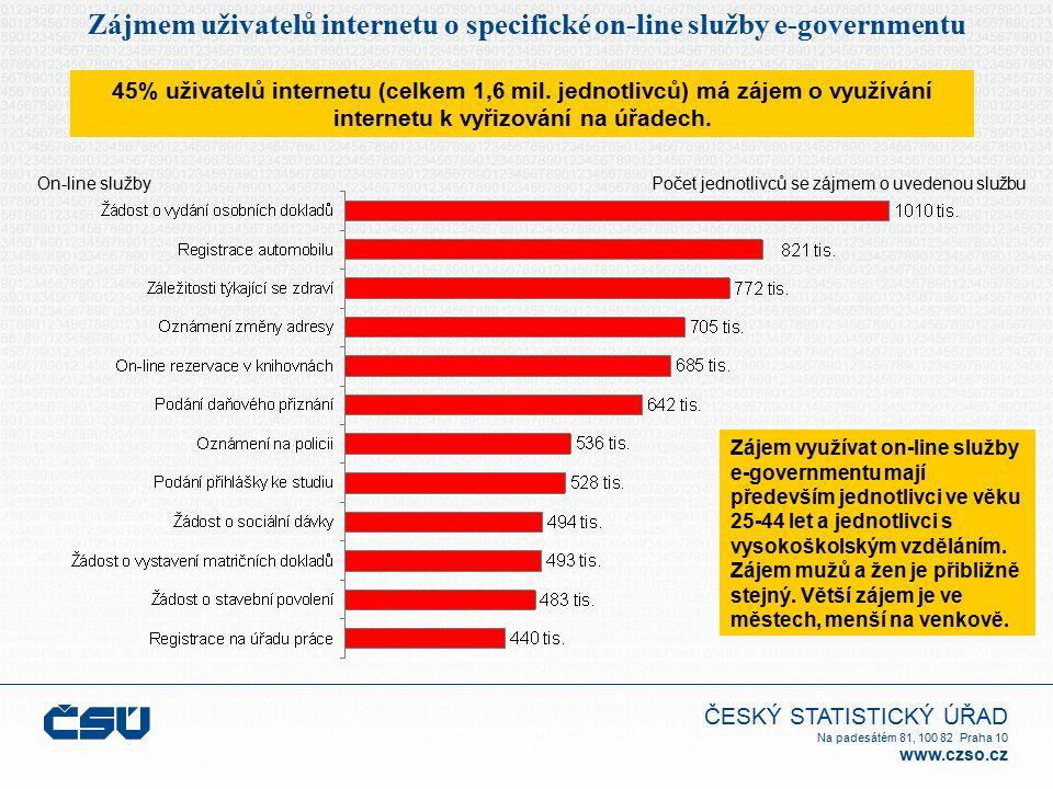 ČESKÝ STATISTICKÝ ÚŘAD Na padesátém 81, 100 82 Praha 10 www.czso.cz Zájmem uživatelů internetu o specifické on-line služby e-governmentu 45% uživatelů
