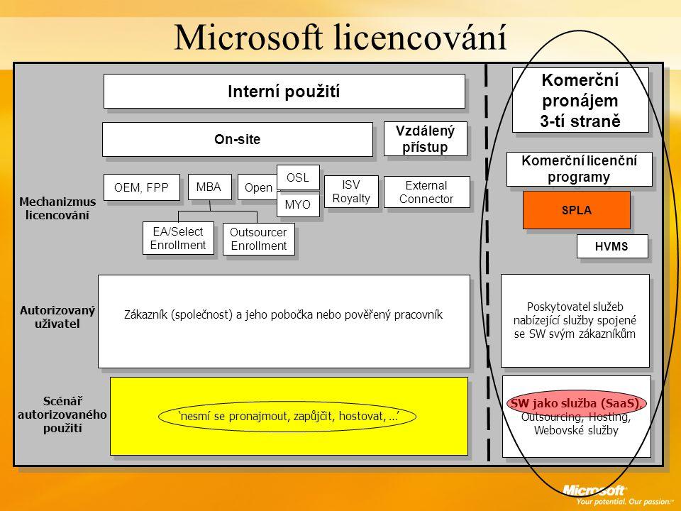 Obchodní model (SaaS) ISV Koncový zákazník 1 Koncový zákazník 2 Koncový zákazník N Smlouva o komerčním pronájmu SPLA PLATFORMA ISV Data Center Hoster aplikace min TCO Microsoft Microsoft Solution for Windows-based Hosting (WbH 3.5) Web & ASP.Net Hosting WbH 3.5 Hosted Messaging and Collaboration HMC 3.5 Purposing Provisioning Monitoring Security Centralized Mgmt.