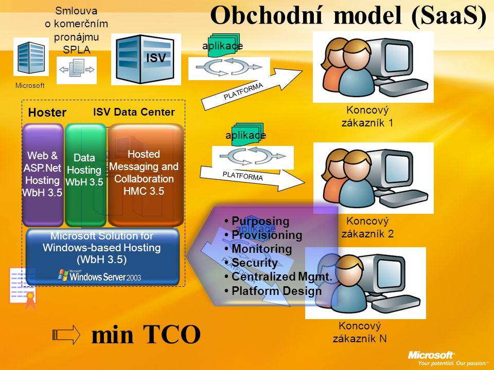 Obchodní model (SaaS) ISV Koncový zákazník 1 Koncový zákazník 2 Koncový zákazník N Smlouva o komerčním pronájmu SPLA PLATFORMA ISV Data Center Hoster