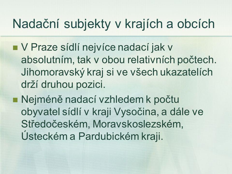 Nadační subjekty v krajích a obcích V Praze sídlí nejvíce nadací jak v absolutním, tak v obou relativních počtech.
