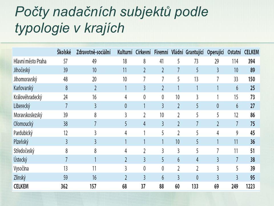 Počty nadačních subjektů podle typologie v krajích