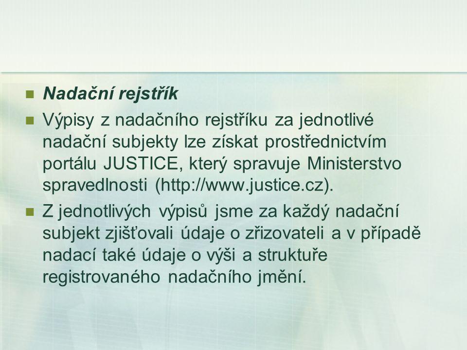 Nadační rejstřík Výpisy z nadačního rejstříku za jednotlivé nadační subjekty lze získat prostřednictvím portálu JUSTICE, který spravuje Ministerstvo spravedlnosti (http://www.justice.cz).