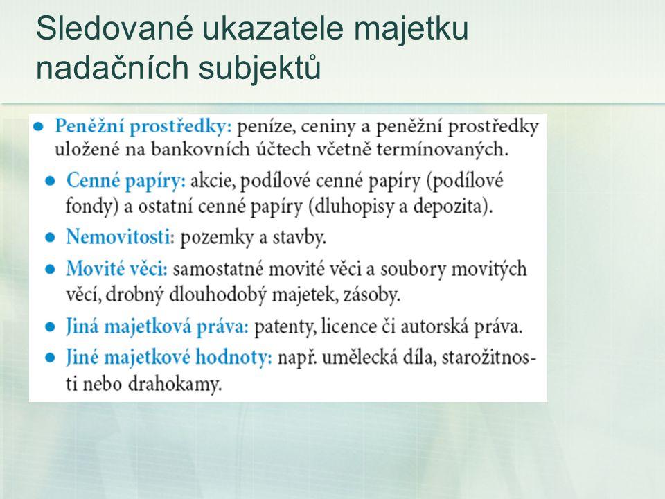 Sledované ukazatele majetku nadačních subjektů