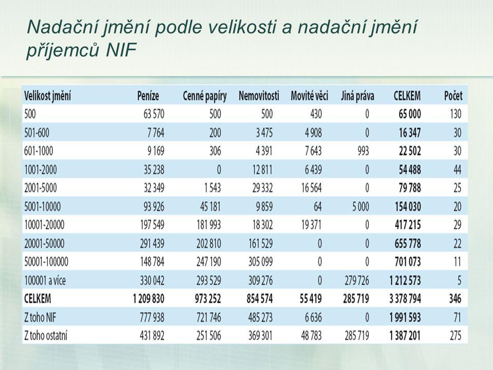 Nadační jmění podle velikosti a nadační jmění příjemců NIF