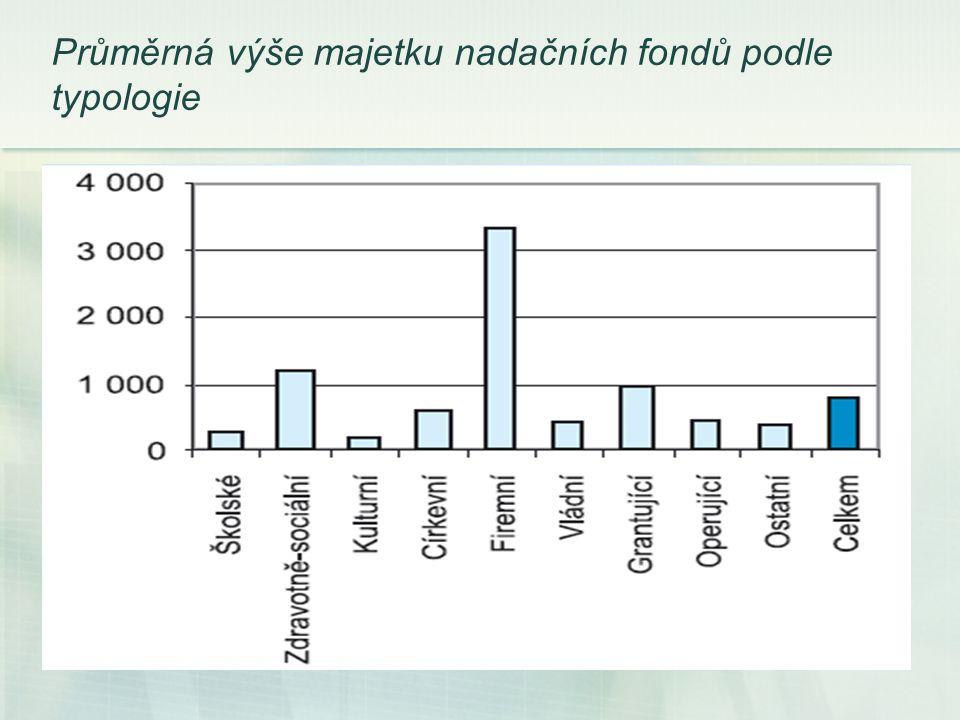 Průměrná výše majetku nadačních fondů podle typologie