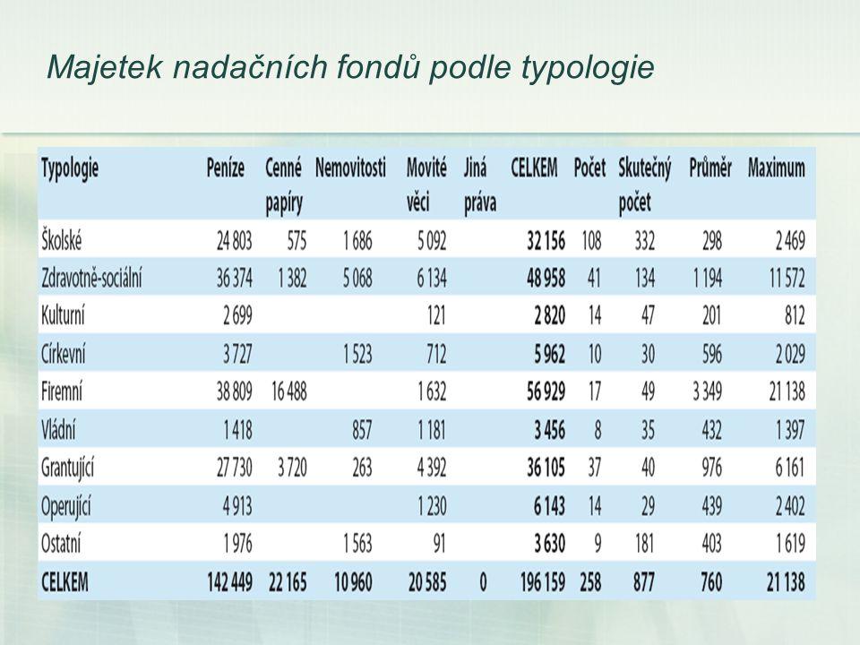 Majetek nadačních fondů podle typologie