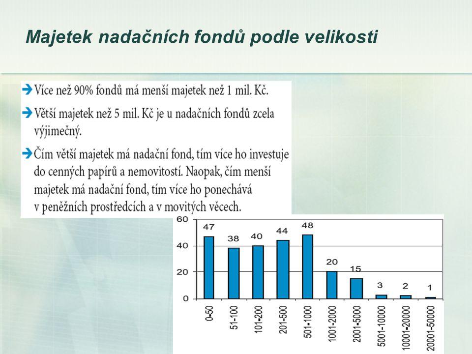 Majetek nadačních fondů podle velikosti