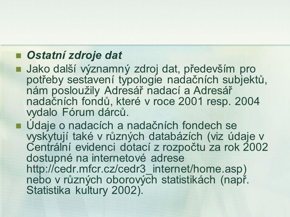 Ostatní zdroje dat Jako další významný zdroj dat, především pro potřeby sestavení typologie nadačních subjektů, nám posloužily Adresář nadací a Adresář nadačních fondů, které v roce 2001 resp.