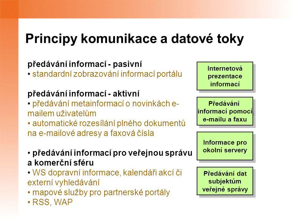 Principy komunikace a datové toky Internetová prezentace informací Internetová prezentace informací Předávání informací pomocí e-mailu a faxu Předávání informací pomocí e-mailu a faxu Předávání dat subjektům veřejné správy Předávání dat subjektům veřejné správy Informace pro okolní servery Informace pro okolní servery předávání informací - pasivní standardní zobrazování informací portálu předávání informací - aktivní předávání metainformací o novinkách e- mailem uživatelům automatické rozesílání plného dokumentů na e-mailové adresy a faxová čísla předávání informací pro veřejnou správu a komerční sféru WS dopravní informace, kalendáři akcí či externí vyhledávání mapové služby pro partnerské portály RSS, WAP