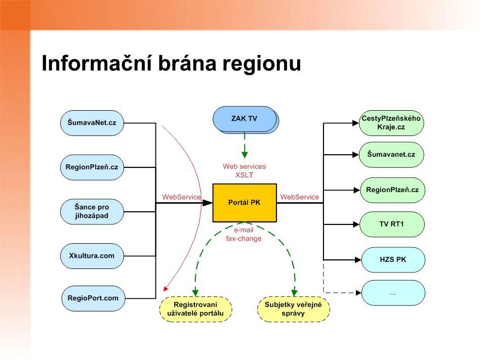 Informační brána regionu
