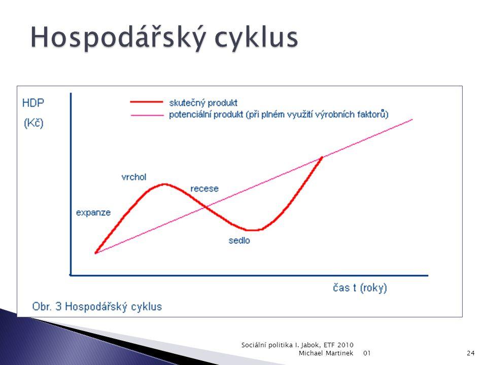  1. krize (pokles) – klesá reálný HDP. Klesá poptávka, výroba a investice, proto dochází ke snižování nákupu materiálu, k propouštění a růstu nezaměs