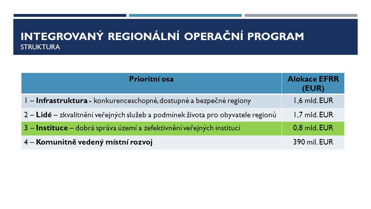 OP ZAMĚSTNANOST PRIORITNÍ OSA 4 - EFEKTIVNÍ VEŘEJNÁ SPRÁVA Specifický cíl 4.1.2 - Profesionalizovat veřejnou správu zejm.