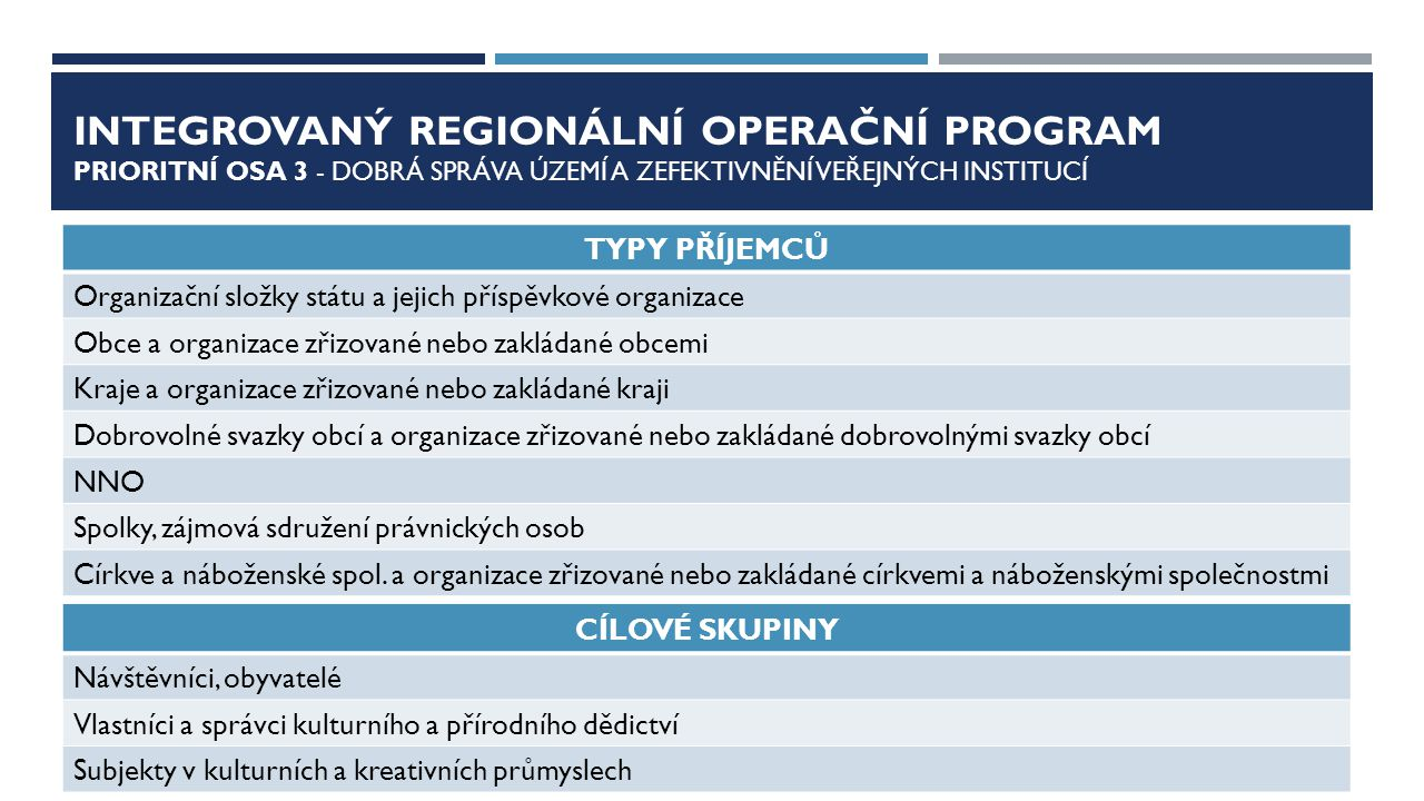 CENTRAL EUROPE 2020 PRIORITY Priority 1.Výzkum, technologický rozvoj a inovace 1.