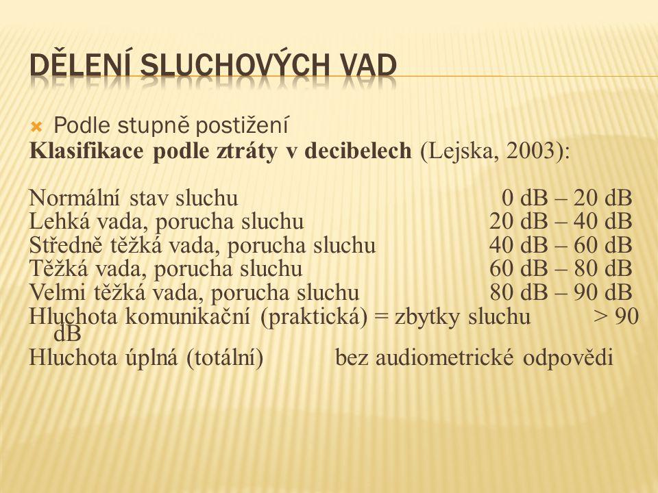  Podle stupně postižení Klasifikace podle ztráty v decibelech (Lejska, 2003): Normální stav sluchu 0 dB – 20 dB Lehká vada, porucha sluchu20 dB – 40