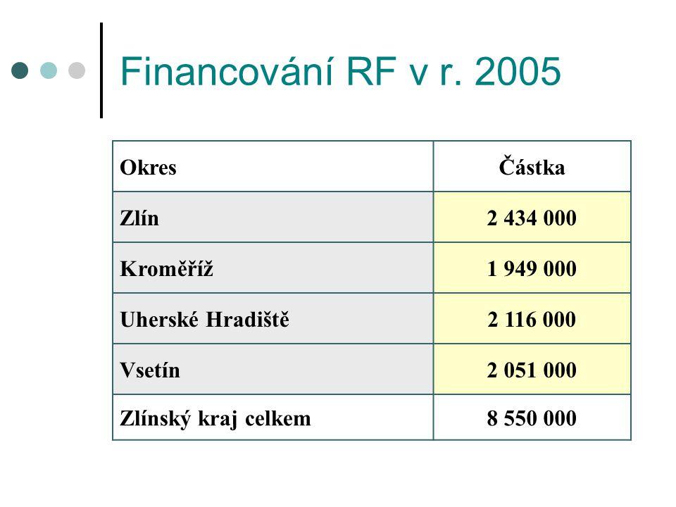 Financování RF v r.