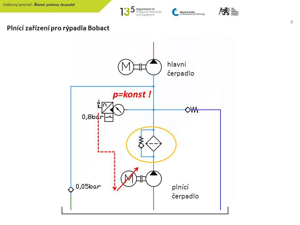 8 Plnící zařízení pro rýpadla Bobact Odborný seminář: Řízené pohony čerpadel plnící čerpadlo hlavní čerpadlo p=konst !