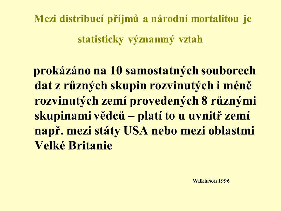 Mezi distribucí příjmů a národní mortalitou je statisticky významný vztah prokázáno na 10 samostatných souborech dat z různých skupin rozvinutých i mé