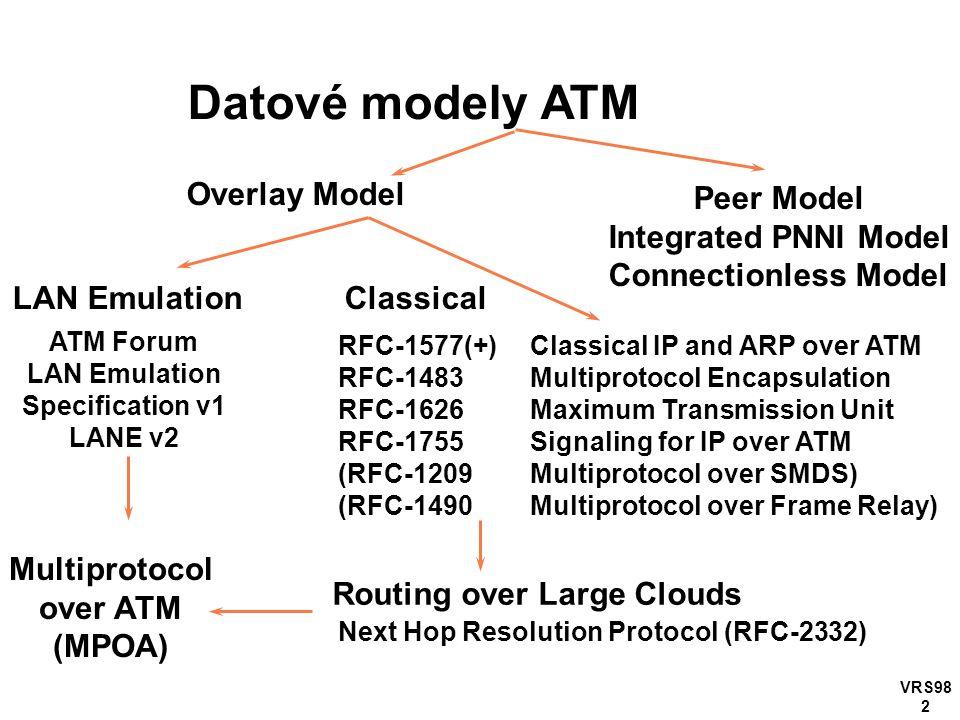 VRS98 2 Datové modely ATM Overlay Model Peer Model Integrated PNNI Model Connectionless Model LAN Emulation Classical ATM Forum LAN Emulation Specific