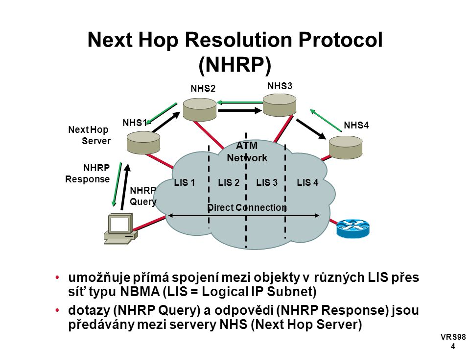 VRS98 4 Next Hop Resolution Protocol (NHRP) umožňuje přímá spojení mezi objekty v různých LIS přes síť typu NBMA (LIS = Logical IP Subnet) dotazy (NHRP Query) a odpovědi (NHRP Response) jsou předávány mezi servery NHS (Next Hop Server) Next Hop Server NHS3 Direct Connection ATM Network NHRP Response NHS1 NHS2 NHS4 LIS 1LIS 2LIS 3LIS 4 NHRP Query