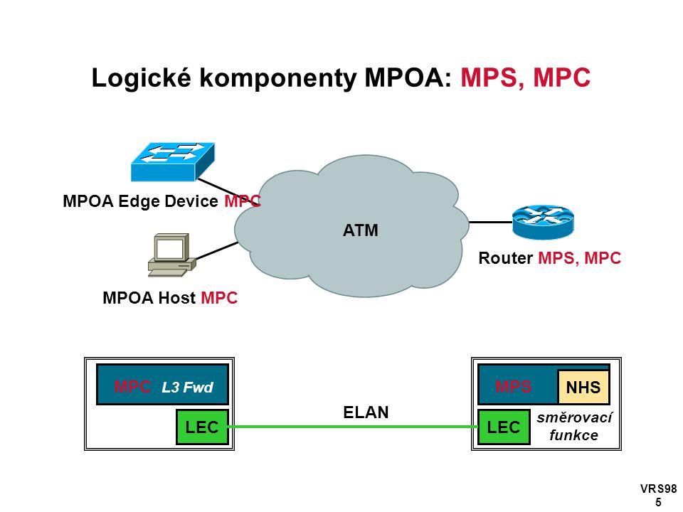 VRS98 5 Logické komponenty MPOA: MPS, MPC Router MPS, MPC MPOA Edge Device MPC MPOA Host MPC ATM LEC NHS MPS LEC MPC L3 Fwd ELAN směrovací funkce