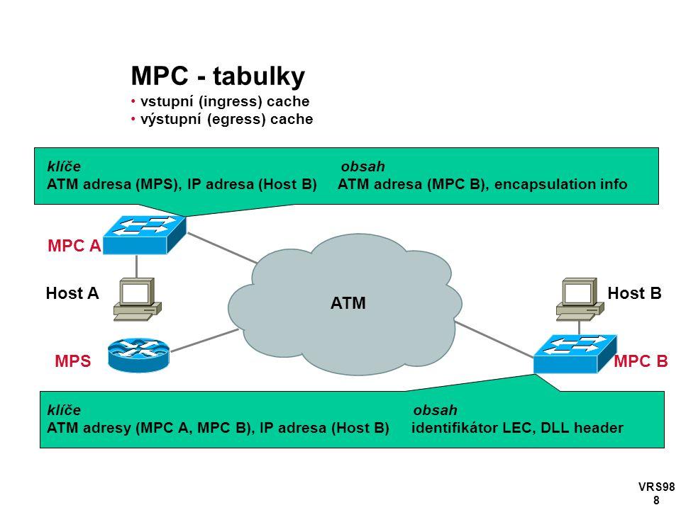 VRS98 8 MPS MPC A ATM MPC B klíče obsah ATM adresa (MPS), IP adresa (Host B) ATM adresa (MPC B), encapsulation info Host BHost A klíče obsah ATM adresy (MPC A, MPC B), IP adresa (Host B) identifikátor LEC, DLL header MPC - tabulky vstupní (ingress) cache výstupní (egress) cache