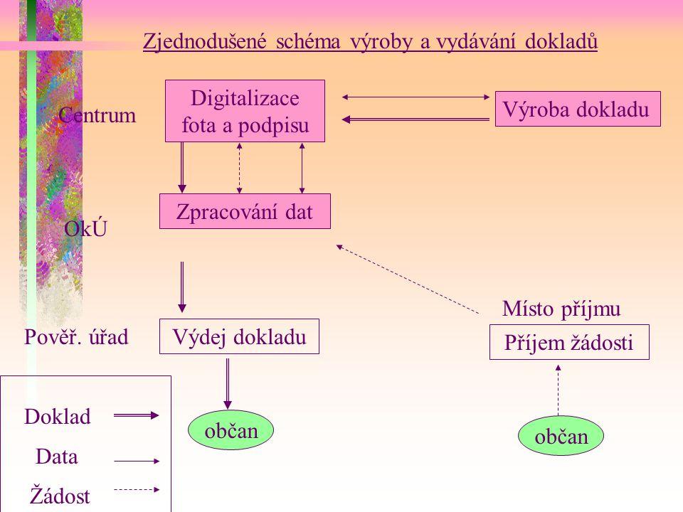Výroba dokladu Digitalizace fota a podpisu Zpracování dat Výdej dokladu Příjem žádosti Centrum OkÚ Pověř.