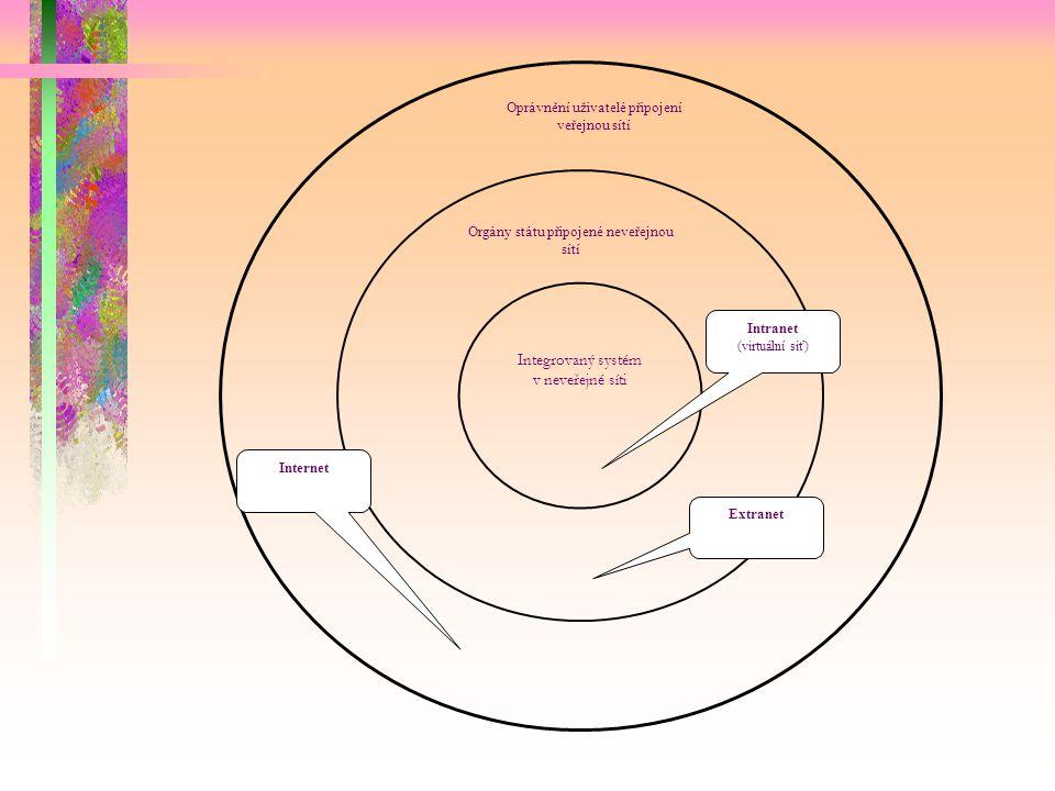 Integrovaný systém v neveřejné síti Orgány státu připojené neveřejnou sítí Oprávnění uživatelé připojení veřejnou sítí Internet Extranet Intranet (virtuální siť)
