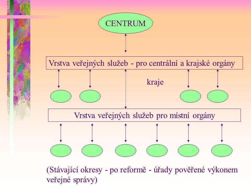 CENTRUM Vrstva veřejných služeb - pro centrální a krajské orgány kraje Vrstva veřejných služeb pro místní orgány (Stávající okresy - po reformě - úřady pověřené výkonem veřejné správy)