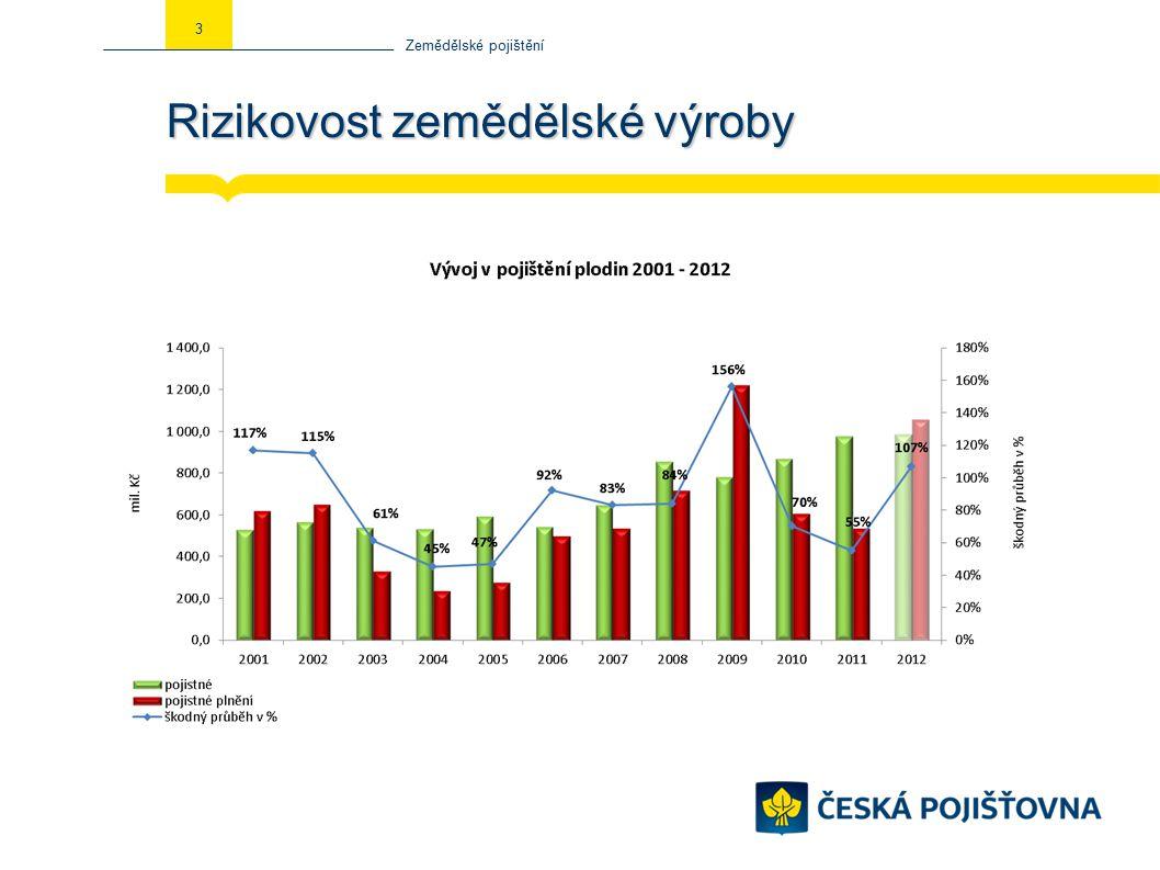 Rizikovost zemědělské výroby Zemědělské pojištění 4
