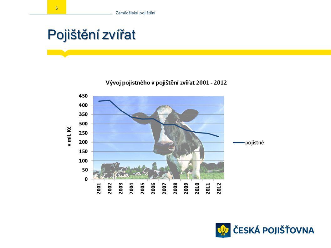 Pojištění zvířat Zemědělské pojištění 6