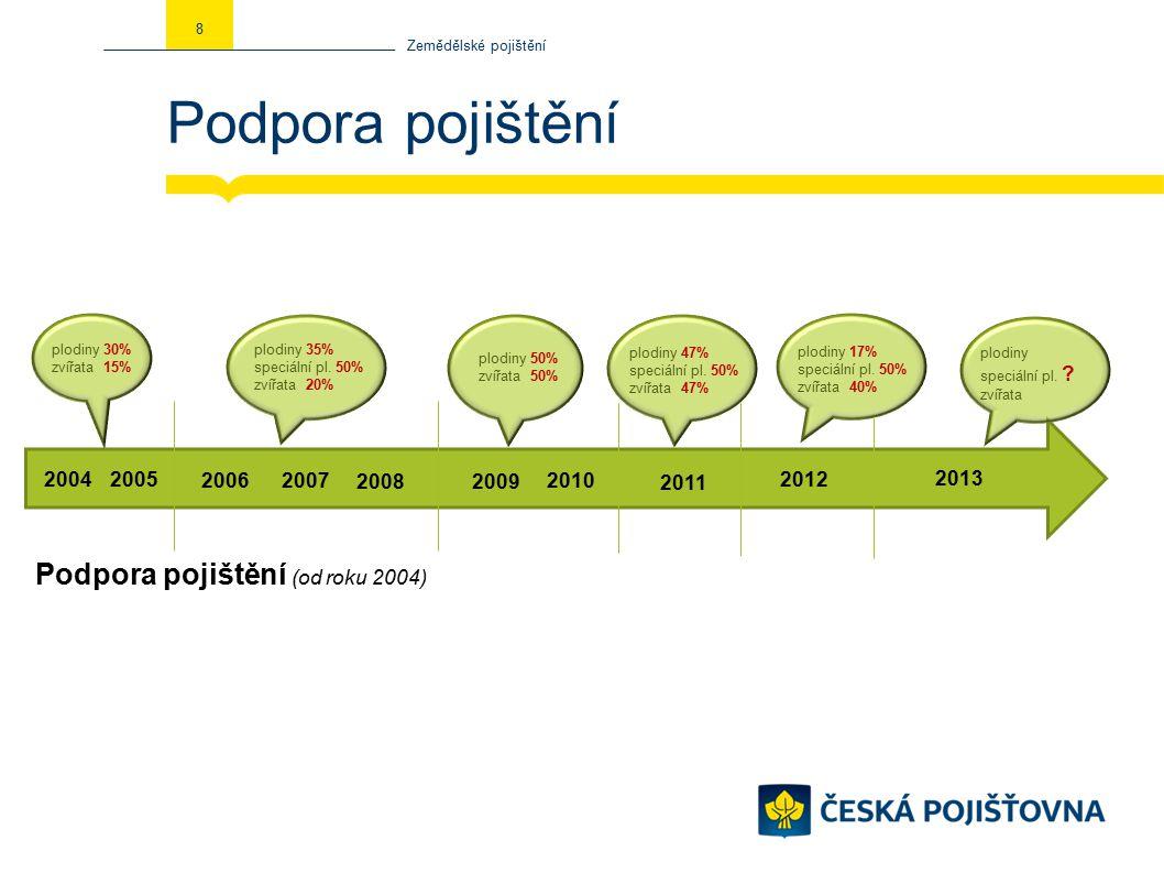 Podpora pojištění Zemědělské pojištění 8 2005 2007 2008 2009 2010 2011 2006 plodiny 30% zvířata 15% plodiny 35% speciální pl.