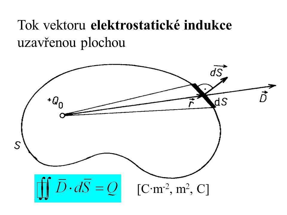 Tok vektoru elektrostatické indukce uzavřenou plochou [C·m -2, m 2, C]