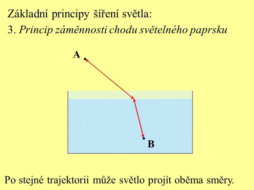 Základní principy šíření světla: 3. Princip záměnnosti chodu světelného paprsku Po stejné trajektorii může světlo projít oběma směry. B A