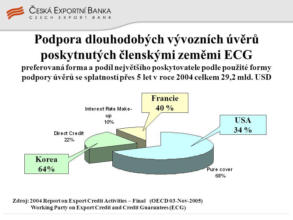 USA 34 % Podpora dlouhodobých vývozních úvěrů poskytnutých členskými zeměmi ECG preferovaná forma a podíl největšího poskytovatele podle použité formy