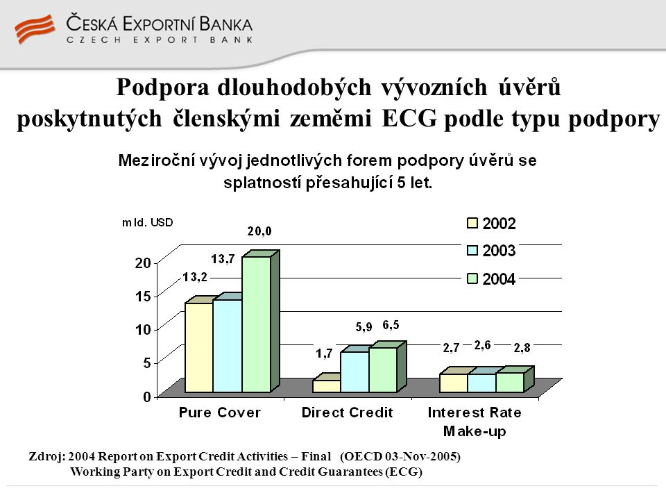 Podpora dlouhodobých vývozních úvěrů poskytnutých členskými zeměmi ECG podle typu podpory Zdroj: 2004 Report on Export Credit Activities – Final (OECD 03-Nov-2005) Working Party on Export Credit and Credit Guarantees (ECG)