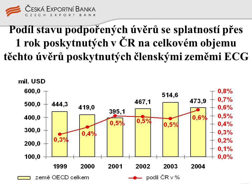 Podíl stavu podpořených úvěrů se splatností přes 1 rok poskytnutých v ČR na celkovém objemu těchto úvěrů poskytnutých členskými zeměmi ECG